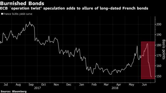 ECB `Operation Twist' Talk Drives French Yields to 19-Month Low