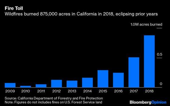California Is in Big Trouble Again