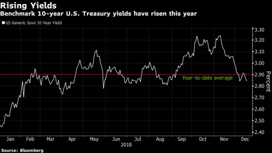 A $361 Billion Fund Is Buying Treasuries on Bets Yields Peaking