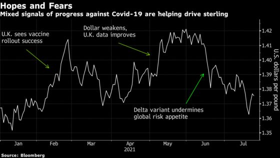 Pound Haunted by Pandemic-Era Pain as Variants Rattle Traders