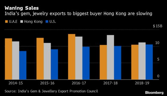 Hong Kong Unrest Is Worrying India's Jewelers