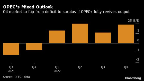 OPEC+ Meets Amid Expectations Group Will Approve Supply Hike