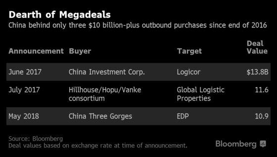 China Power Giant's $10 Billion Rethink Dashes M&A Revival Hopes
