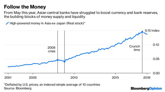 Asia's Liquidity Squeeze Is the WorstSince 2008