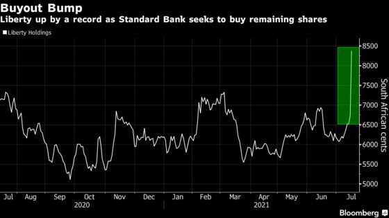 South African Stocks Slip as Investors Assess Latest on Unrest