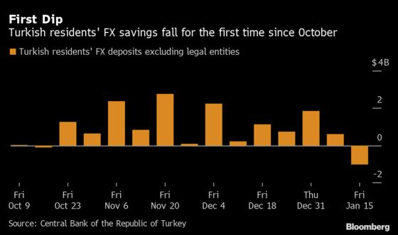 Turkish Demand for Dollars Shows First Sign of Abating