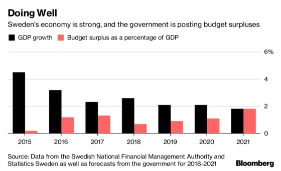 Now Even Swedes Are Questioning the Welfare State