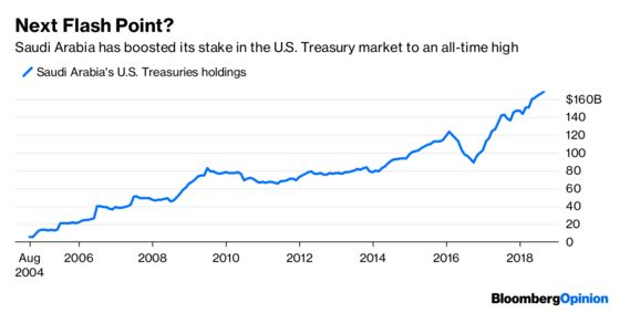Russia's Treasury Holdings Continue to Drop