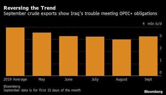 Iraq's Rising Crude Sales Signal Further Lag on OPEC+ Quota