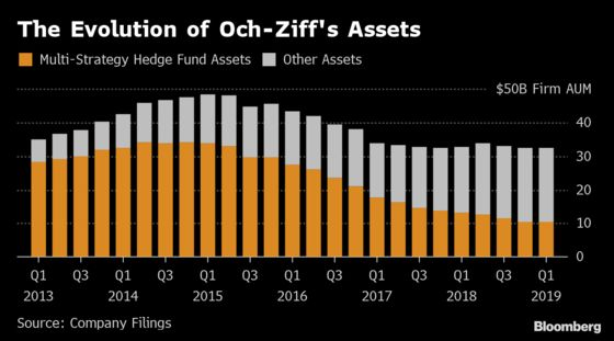 How Trump's Washington Helped a Hedge Fund Titan Move On From an African Bribery Scandal