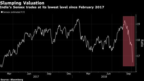 Worst Week in 2 Years Has India Stock Investors Taking Cover