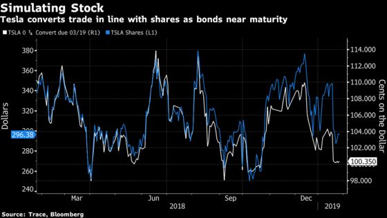 Tesla Has Just 4 Weeks to Rally 21% or Pay $920 Million on Bonds