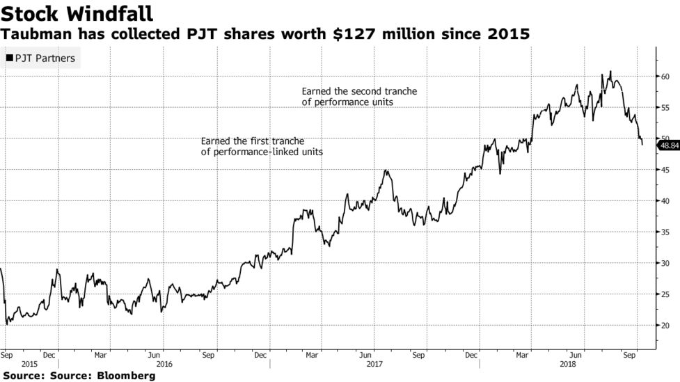 Paul Taubman's Bet on Going It Alone Is Starting to Pay Off - Bloomberg