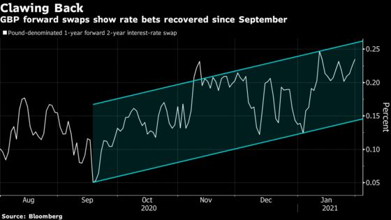 Bond Market Is Jettisoning U.K. Negative-Rate Bets Ahead of BOE