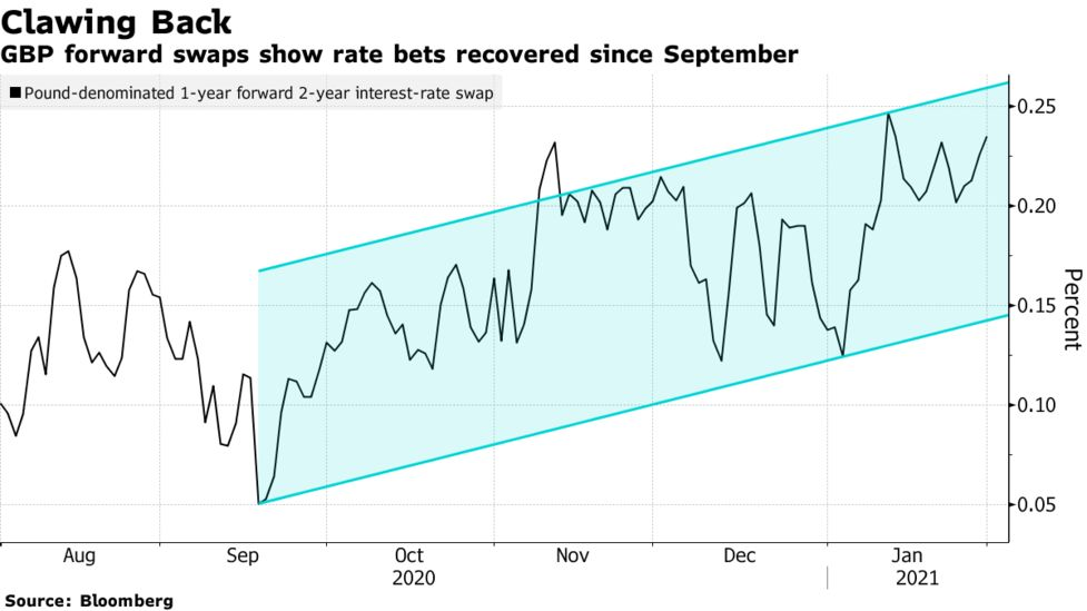 Markets bet on uk rate rise two years early lay betting systems 4u review33