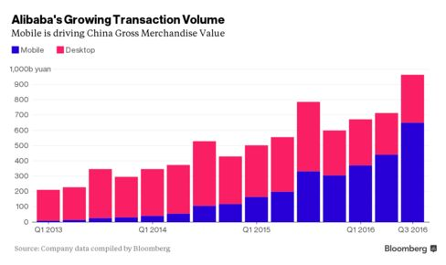 Mobile is driving China Gross Merchandise Value