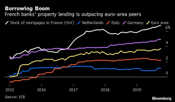 France Cracks Down on Surge in Mortgage Lending Amid Low Rates