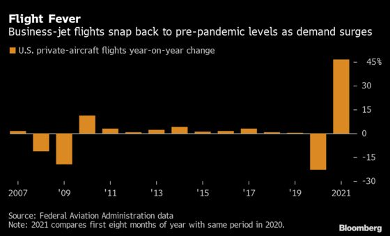 Private-Jet Market Roars to Life and Planemakers Can't Keep Up
