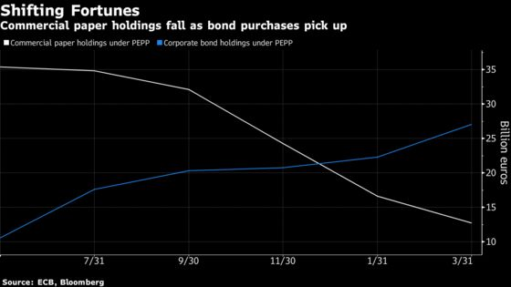 ECB Commercial Paper Purchases Wane With Focus Shifting to Yield