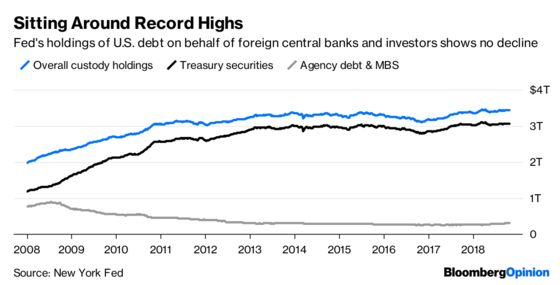 Foreigners Like U.S. Debt As Much As They Ever Have