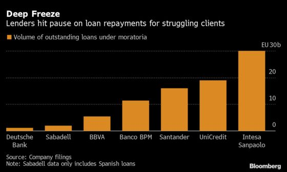 Intesa, UniCredit Head for Reckoning as Loan Holidays End