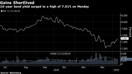 Debt Rally May Have Run Its Course, India's Oldest Fund Says