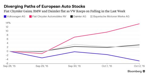 Comparison of Volkswagen shares with European competitors