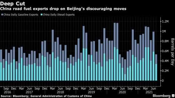 China's Gasoline Exports Fall to 14-Month Low on Tight Quota