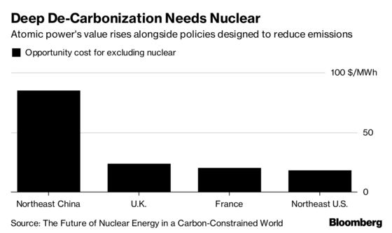 Nuclear Has to Use Climate Crisis to Justify High Cost, MIT Says