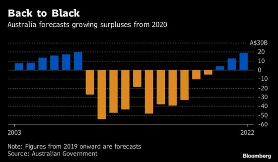 Australia's Prime Minister Starts 2019 With Pre-Election Sales Pitch
