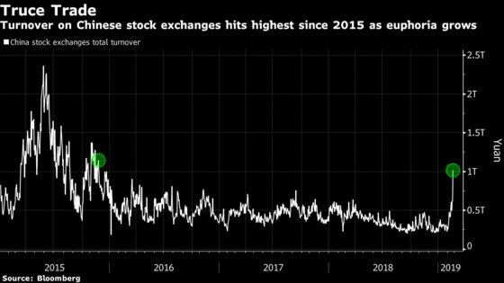 China Stocks' Trillion-Dollar Rally Pushes Another Index Toward Bull Market
