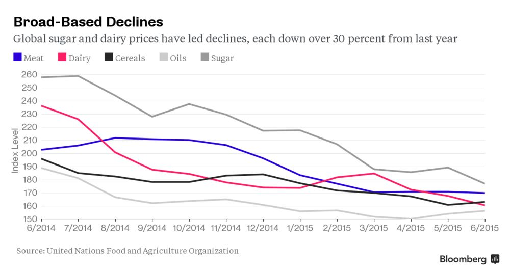 Why Falling Food Prices Around the World Aren't Helping U S