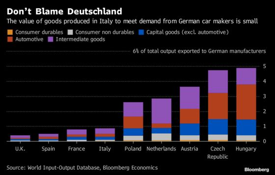 Don't Blame German Carmakers for Italy's Industry Woes