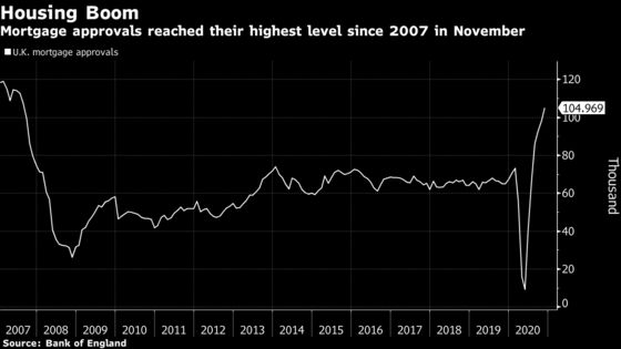 U.K. Mortgage Approvals Surge to 13-Year High During Lockdown
