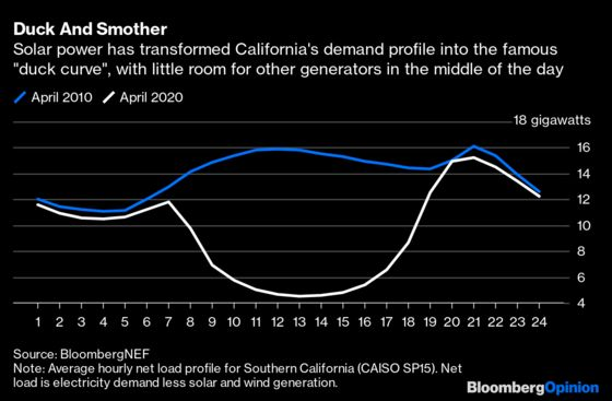 California and Texas Fail the Power Test Together