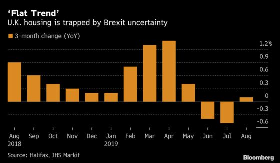 U.K. House Prices Edge Higher in Market Trapped by Brexit