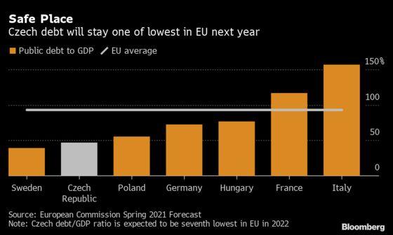 Investors Ignore Czech Deficit Quarrels to Scoop Up Koruna Bonds