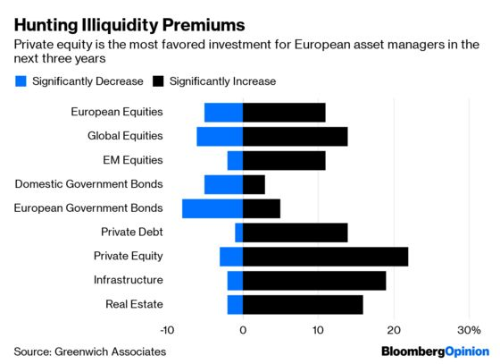 Fund Managers Led Into a $13 Trillion Temptation
