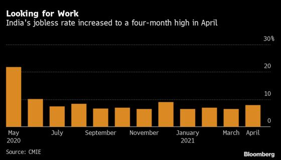 India's Virus Surge Leaves Another 7 Million People Jobless