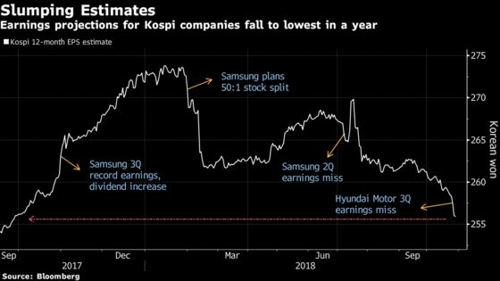 Traders See Little Hope in World's Worst Stock Market This Month