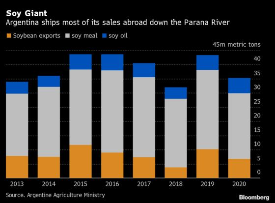 Soy-ShippingTurmoil Deepens With Argentine Minister's Death