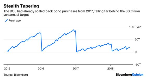 The Bank of Japan Has Found Some Cover for Tapering