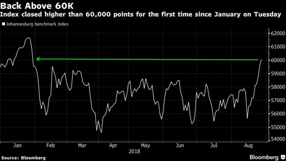 Bearish Signals Stalk South Africa Stocks After August Gains