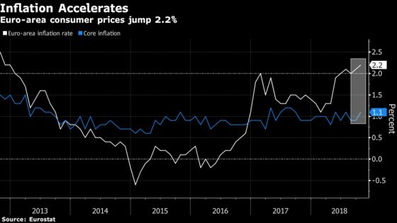 Euro-Area Inflation Accelerates Despite Economic Slowdown