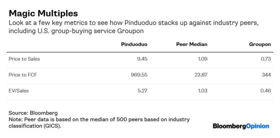 If You Can Explain China's Pinduoduo,Lunch Is on Me
