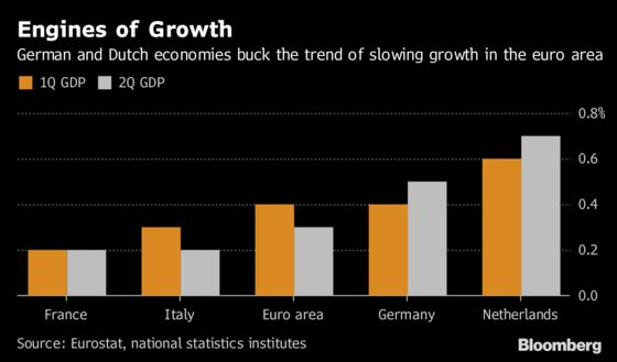 German Growth Quickens as Domestic Strength Beats Trade Risk