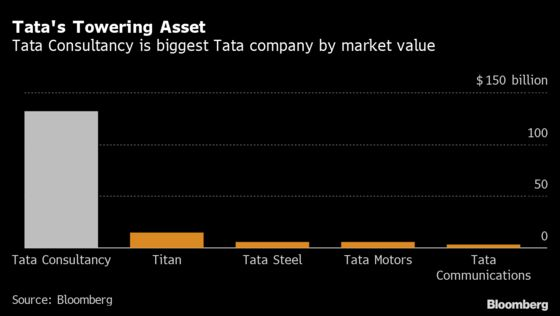 Mistry Seeks $24 Billion of Shares in Tata Firms to Cut Ties