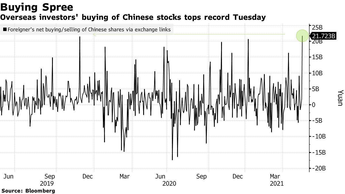 Overseas investors' buying of Chinese stocks tops record Tuesday