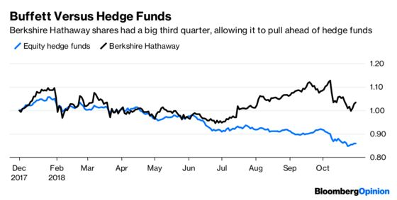 Hedge Funds' Returns Aren't as Bad as They Appear