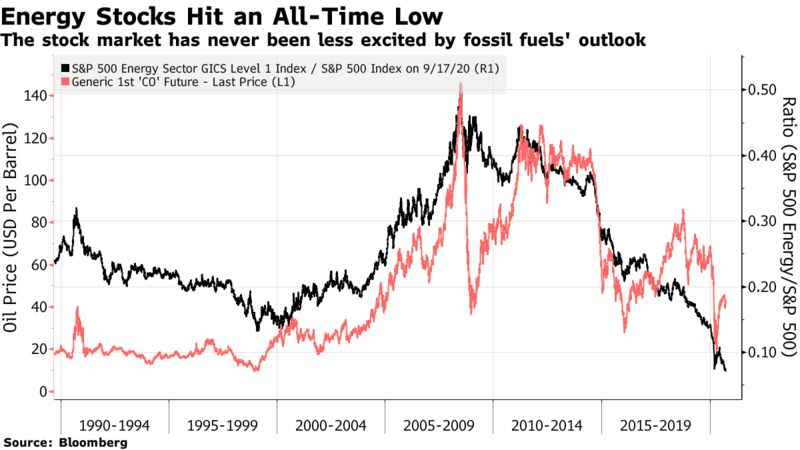 The stock market has never been less excited by fossil fuels' outlook